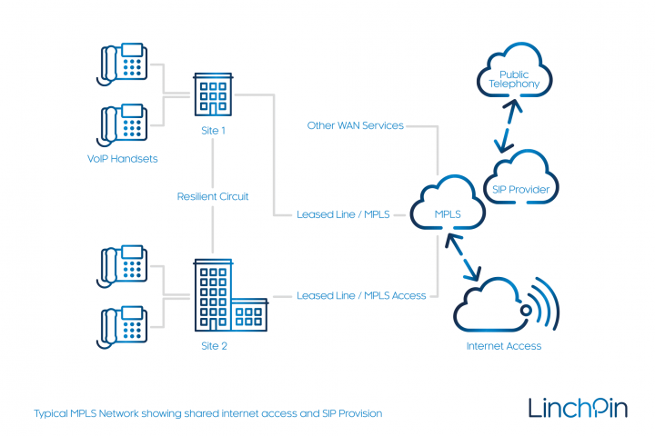wan-services-linchpin-mpls-sip-example-hr